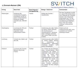 Anhang 3 zum Partnervertrag SWITCH_Änderungen_Übertragung_Löschung_Widerruf_Stand 21.08.2013